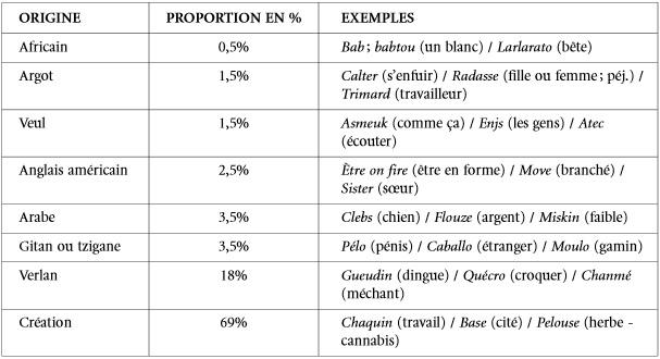 etude-argot-banlieu