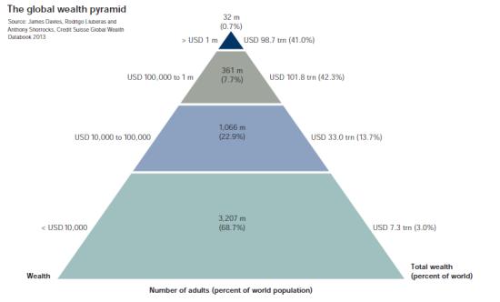 richesse-argent-pyramide-creditsuisse