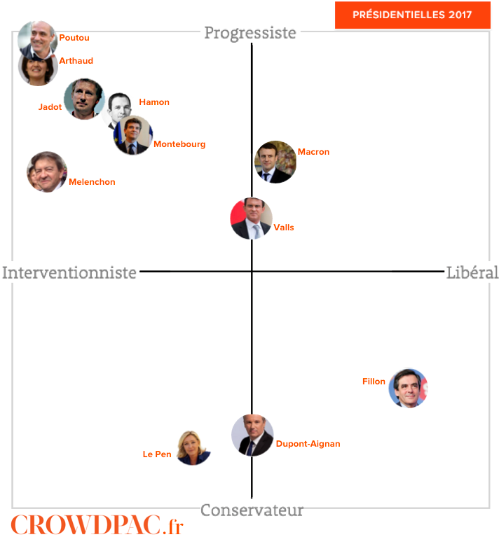 diagramme politique du site Crowdpac