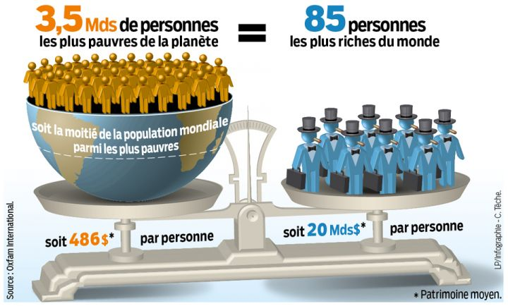 inegalites-pourcentages-population