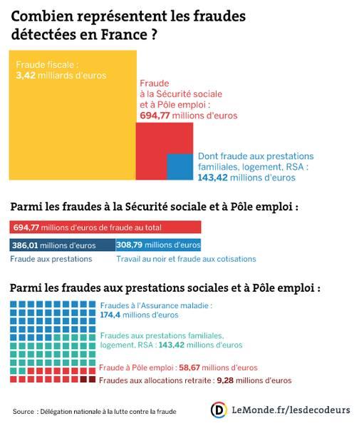 repartition-perte-argent-fraude
